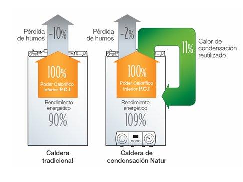 Comparacion de caldera condensacion-tradicional
